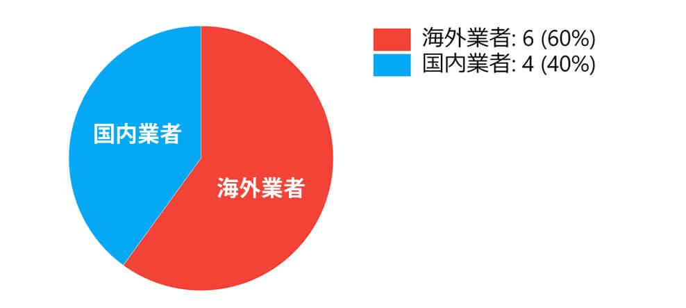 バイナリーオプション国内業者と海外業者の利用率は?